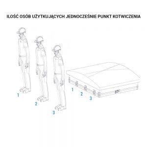 Protekt AE 100 Instalacja na świetlikach dachowych